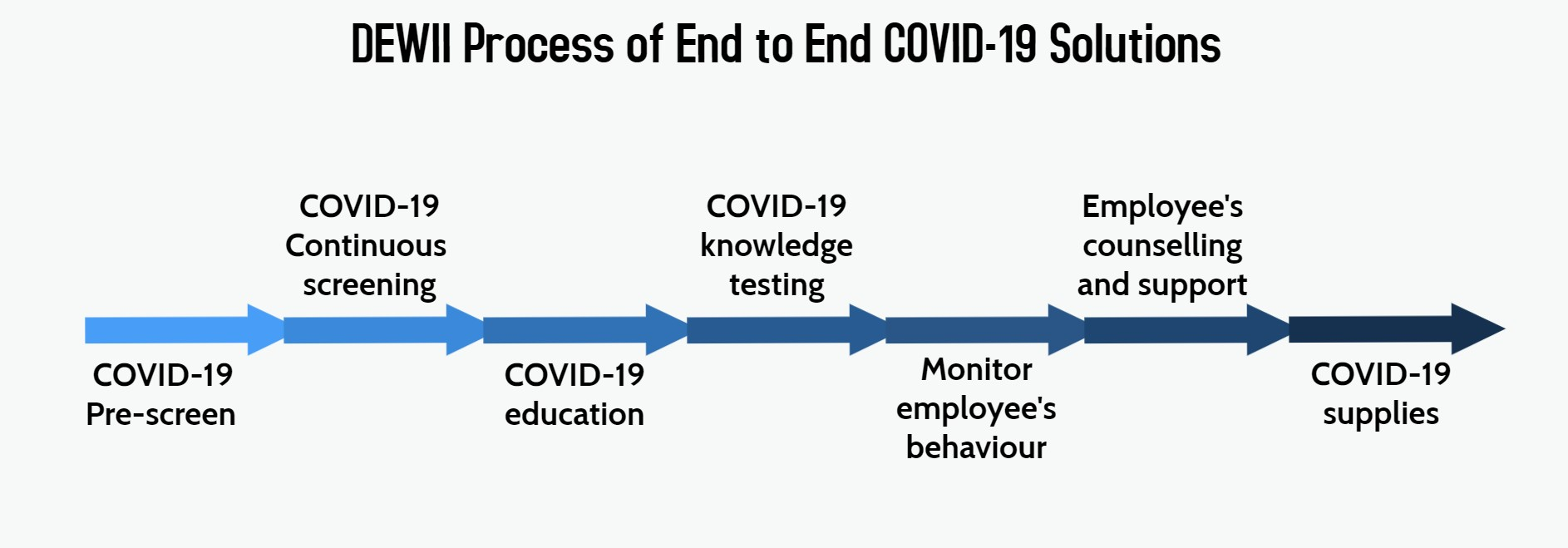 Covid 19 Solutions